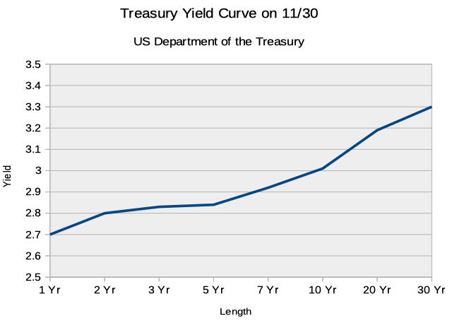 Yield Curve on 11/30/2018