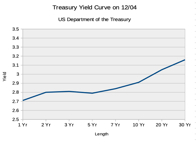 Yield Curve on 12/04/2018