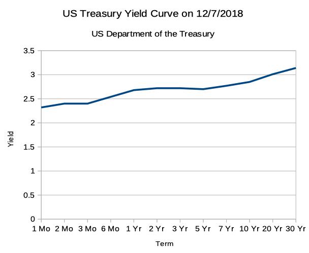 US Treasury Yield Curve on 12/07/2018
