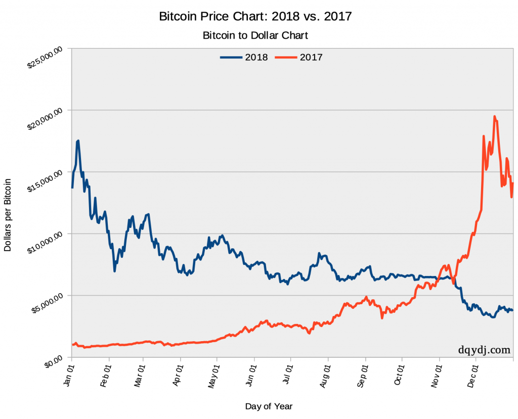 2017 and 2018 Bitcoin Return, Compared