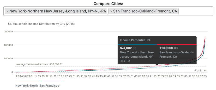 Income Percentile by City Calculator output showing household income in New York and San Francisco