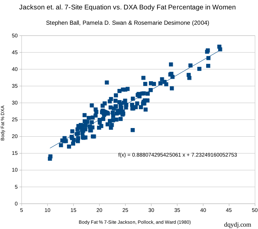 Body fat percentage distribution between estimates from calipers and DXA.