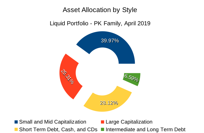 PK's Asset allocation in April 2019