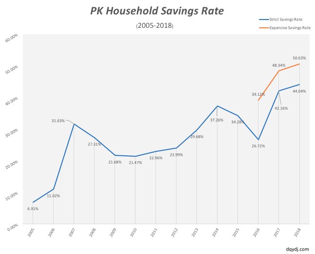 Savings rate in 2018 for the PK family