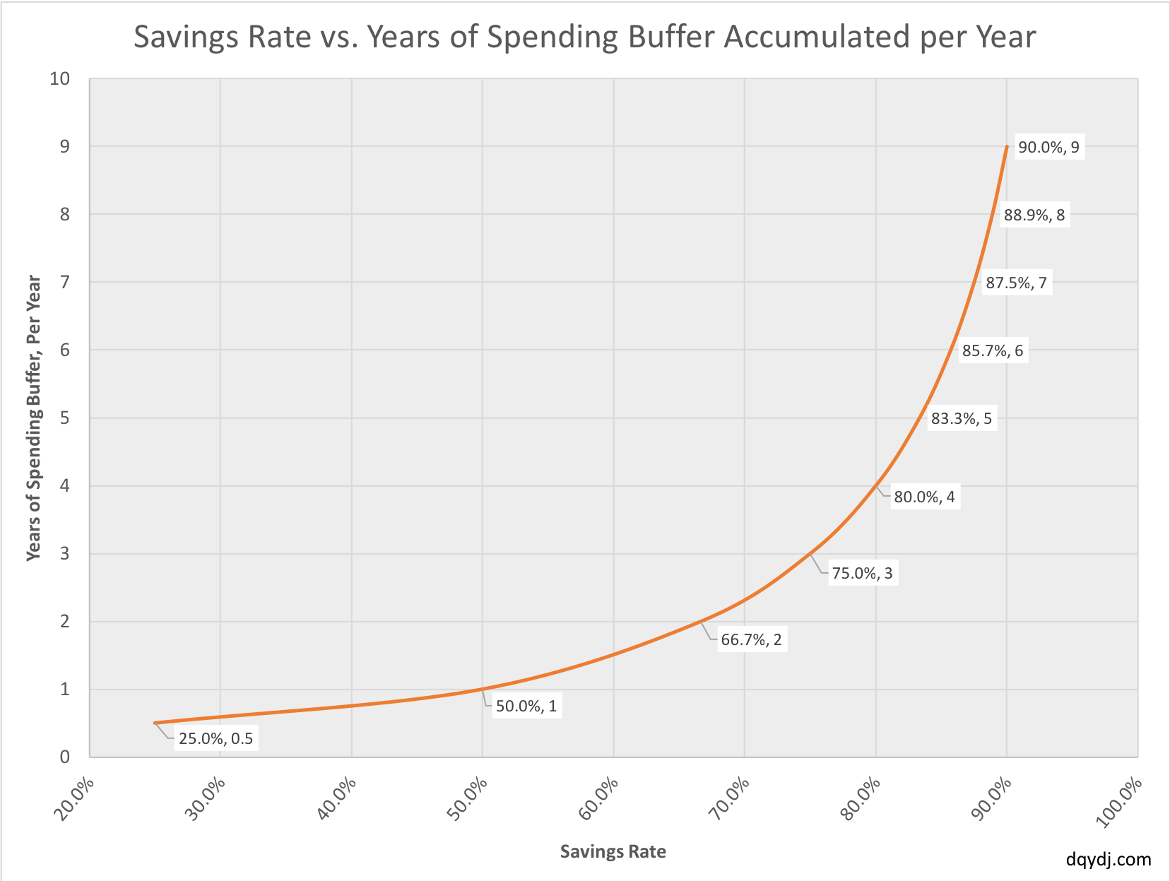 Magic savings rates that show number of years of spending buffer added annually.