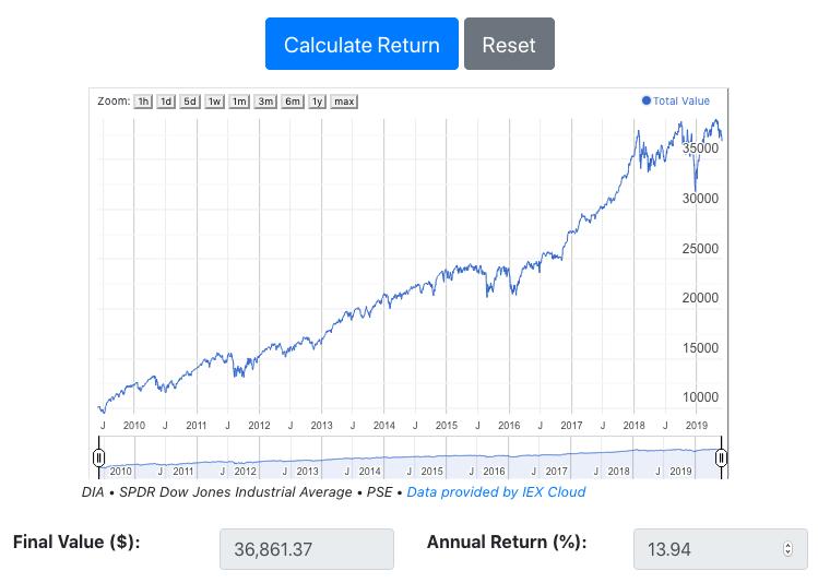 ETF total return calculator showing graph of portfolio value.