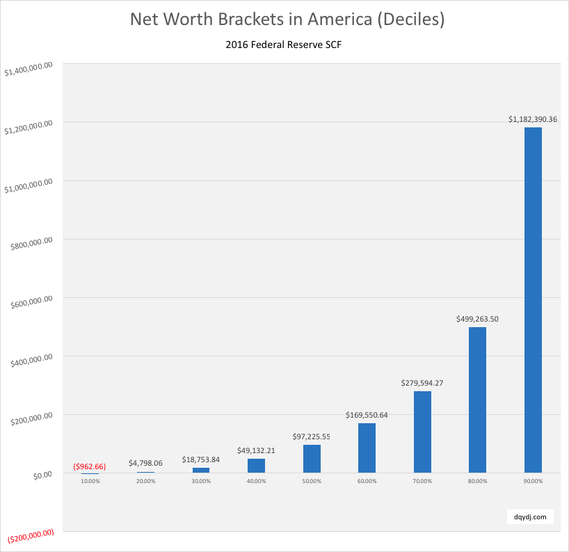 Net worth deciles in the United States