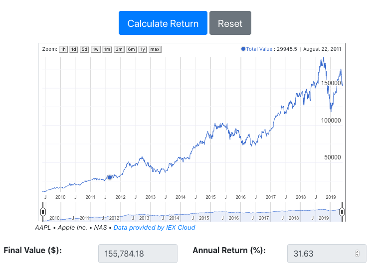 Stock total return calculator results screen showing graph of portfolio value.