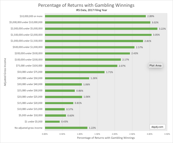 2016 Percentage of taxable returns per income bracket reporting gambling winnings