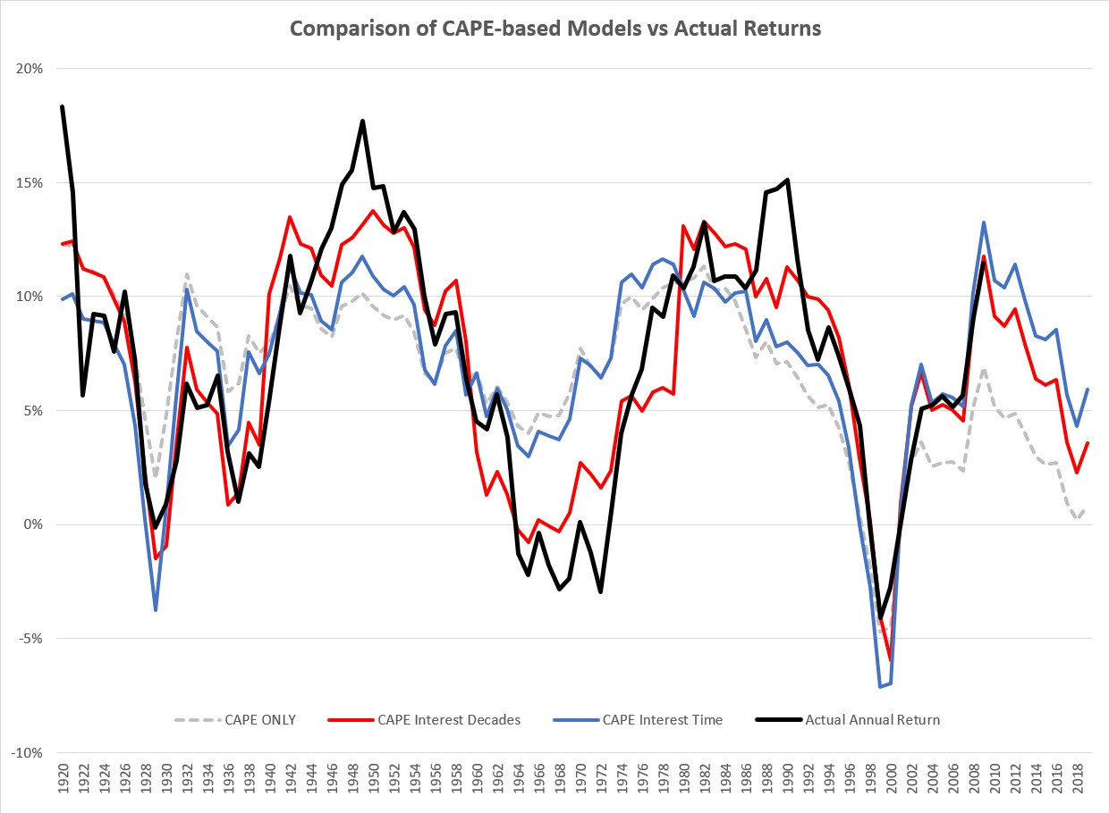 CAPE Based models including interest and time versus actual subsequent US equity returns.