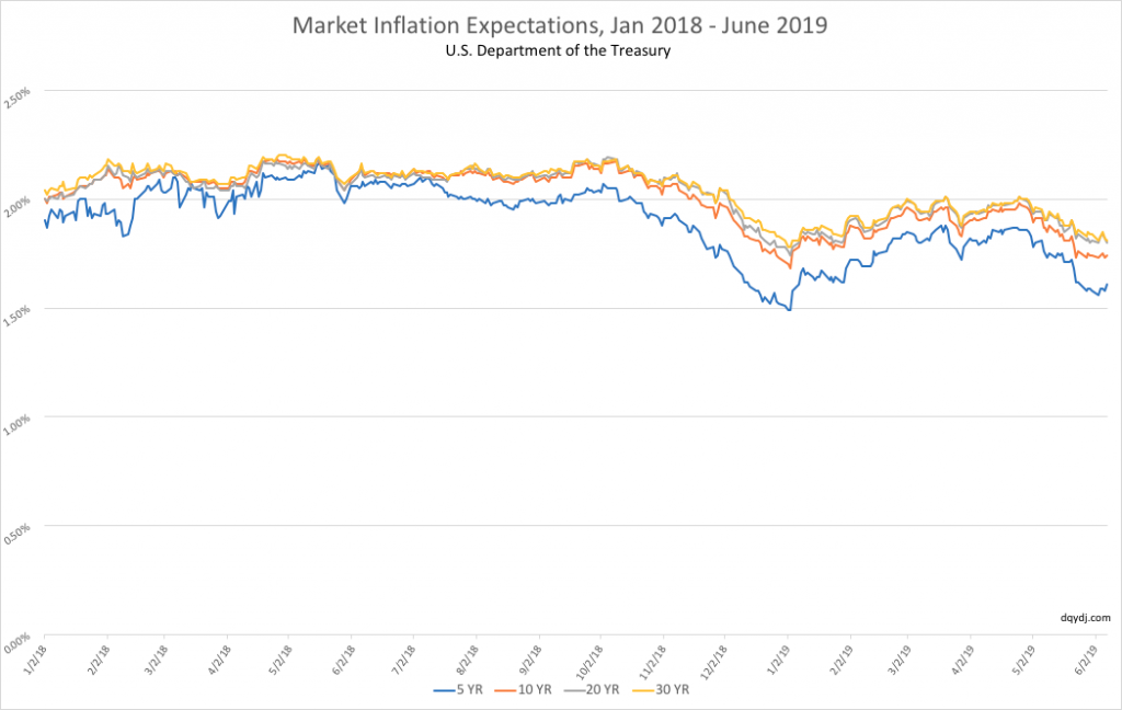 Inflation expectations between January 2018 and June 2019