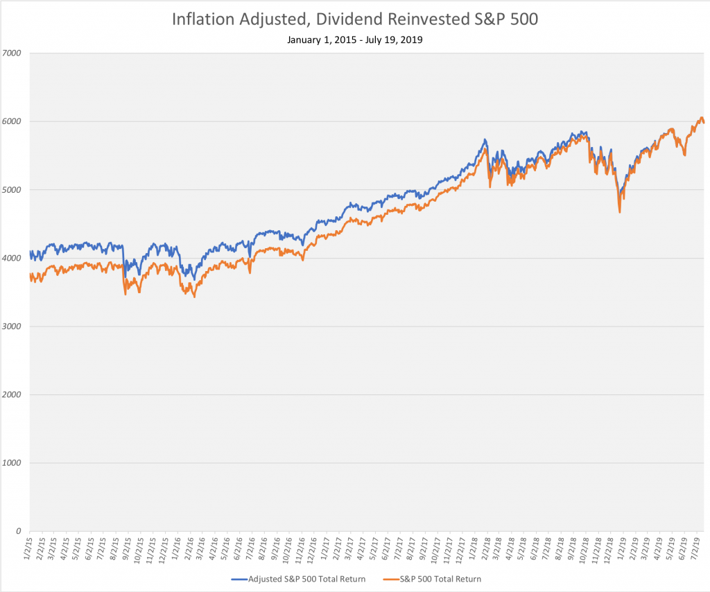 Inflation and dividend adjusted S&P 500 from January 2015 - July 2019.