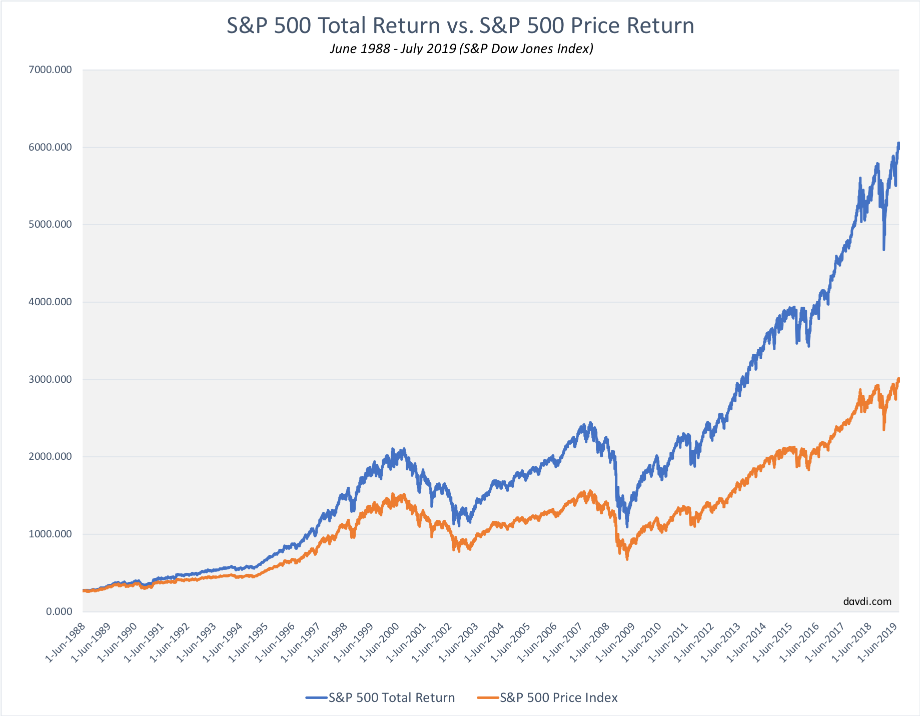 S&P 500 Total Return vs. Index Price Return to illustrate dollar cost averaging and reinvesting