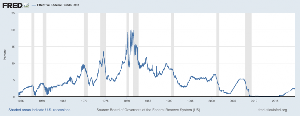 The effective Federal Funds Rate from the 1950s until today.