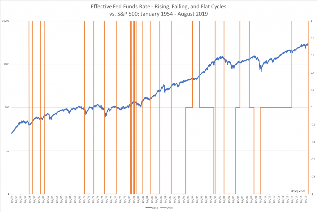 Effective Federal Funds Rate Cycle vs. S&P 500 Price