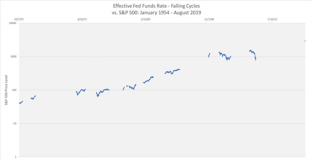 Falling Federal Funds Rate and S&P 500 performance: how an Interest rate cut affects the stock market
