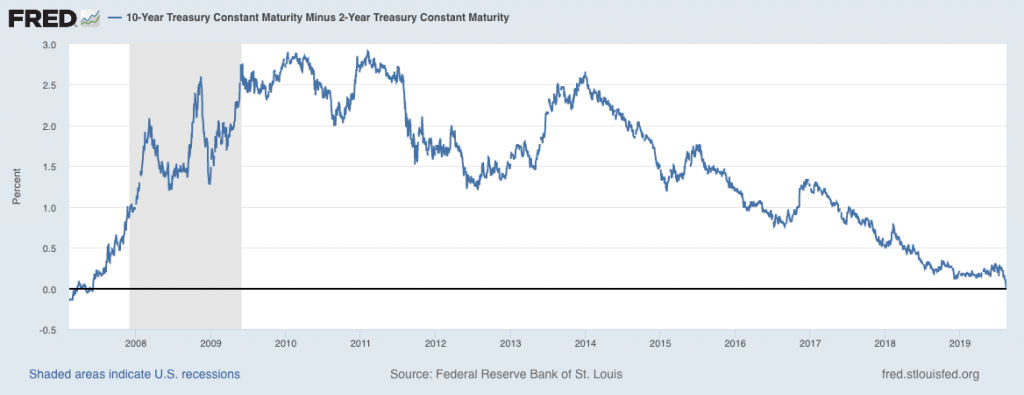 What does the yield curve tell us? One indicator: difference between US 10 Year and 2 Year Treasury yields