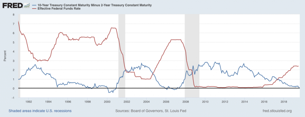 Yield Curve for 10s-2s versus the Effective Federal Funds Rate.
