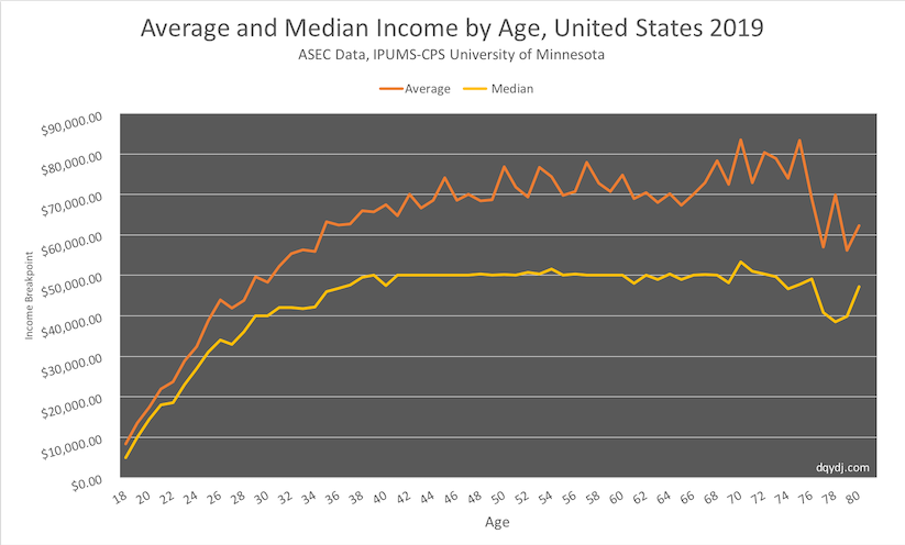 Average and median income by age in 2019 in the United States