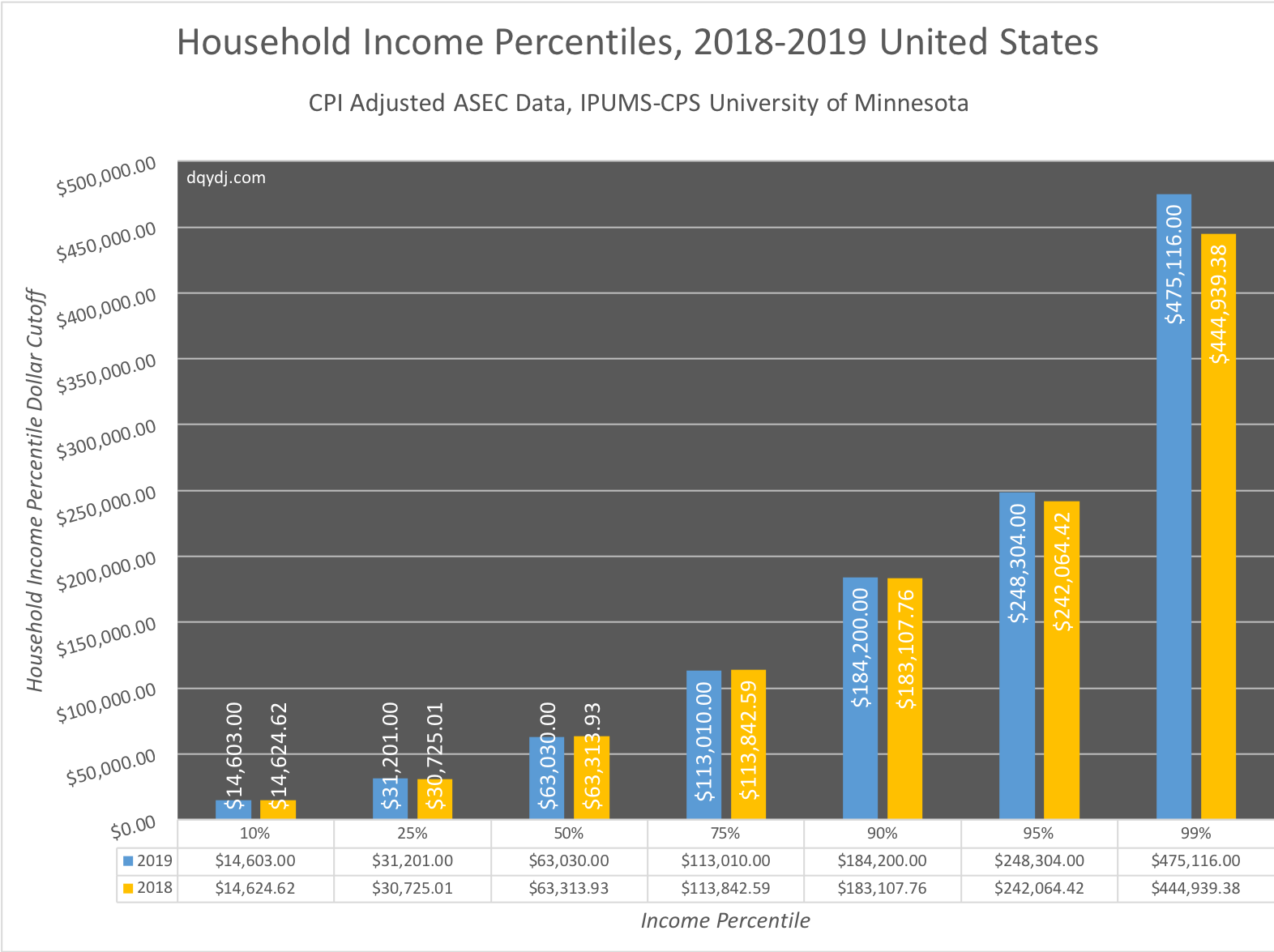 2019 Household Income vs. 2018 in the United States, selected percentiles