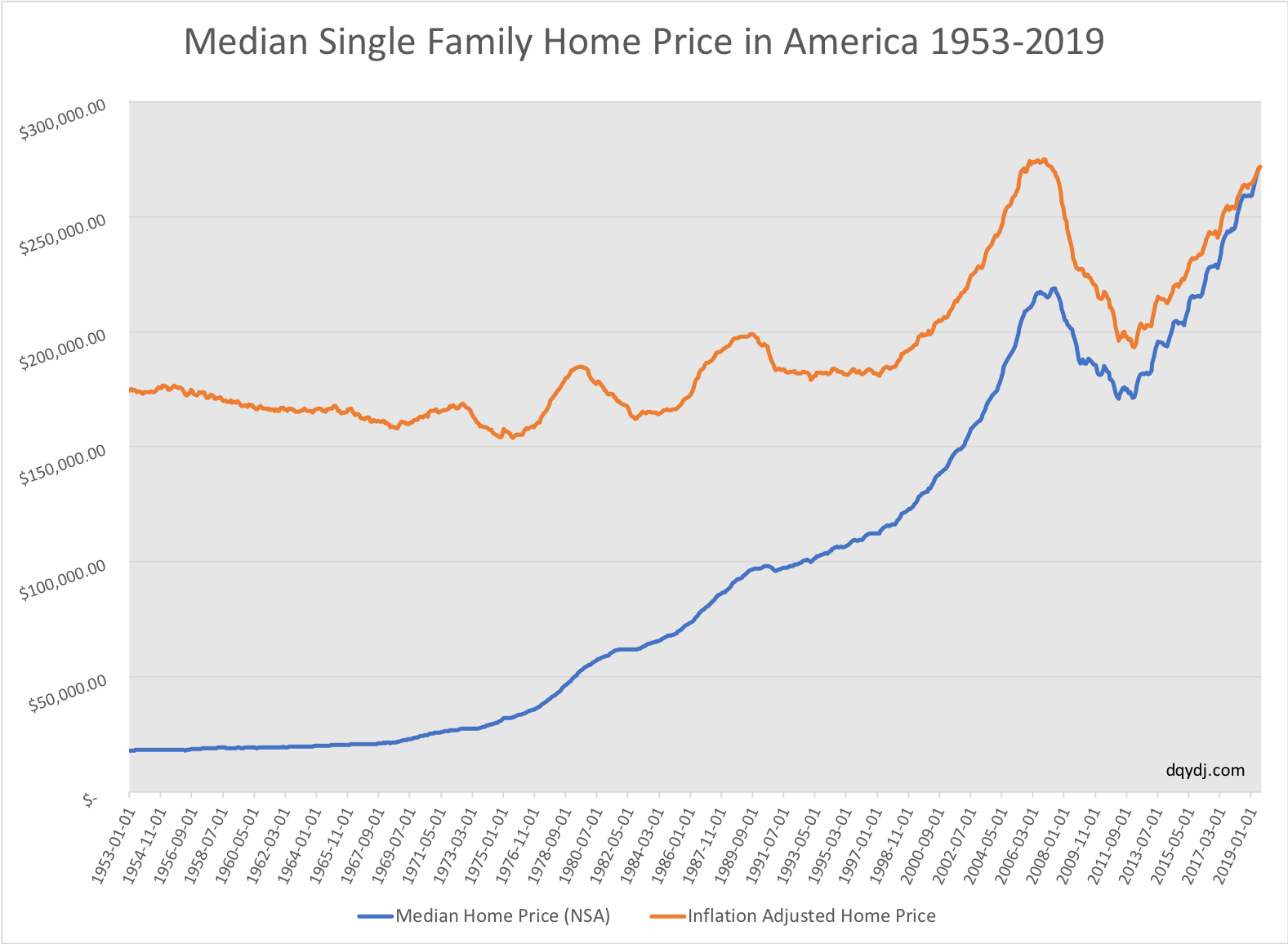 Historical median home value in the US, nominal and real