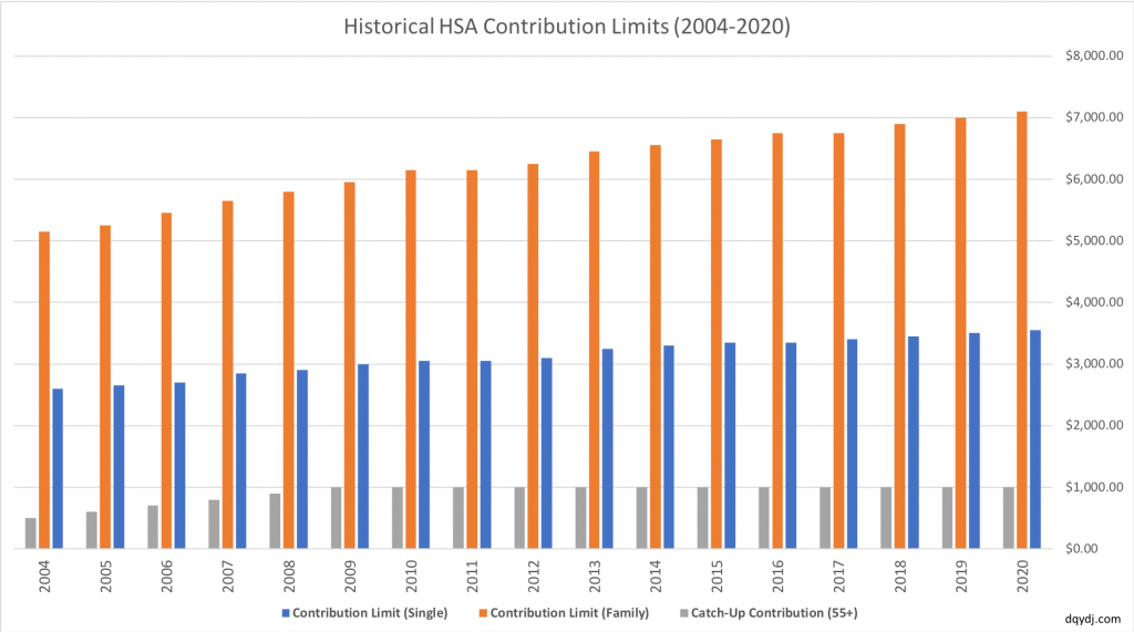 Historical HSA Contribution Limit 2004-2020