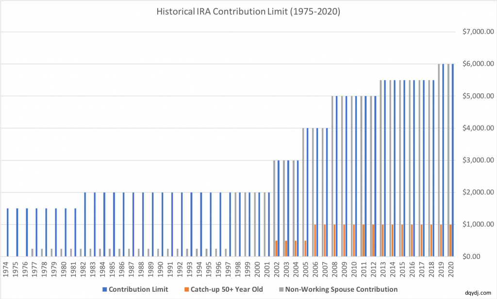 Historical IRA contribution limit from 1975-2020