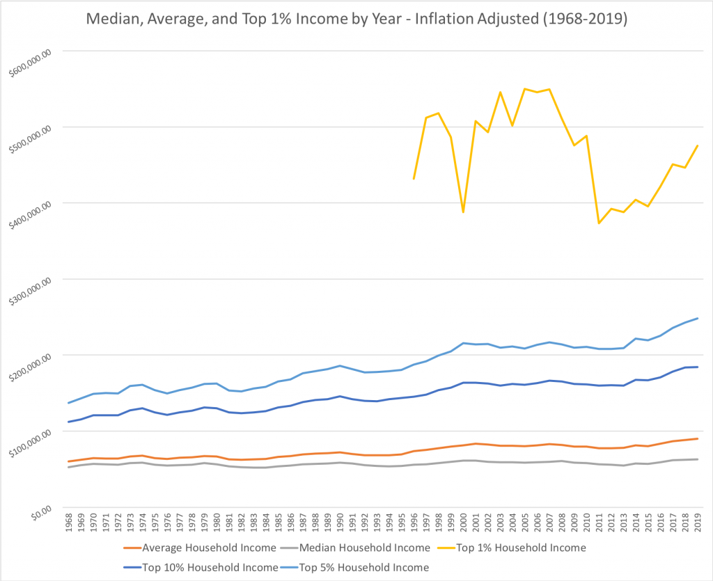 Household Income by Year: Median, average, top 1%, top 5%, top 10% for 1968-2019 in United States, Inflation-Adjusted