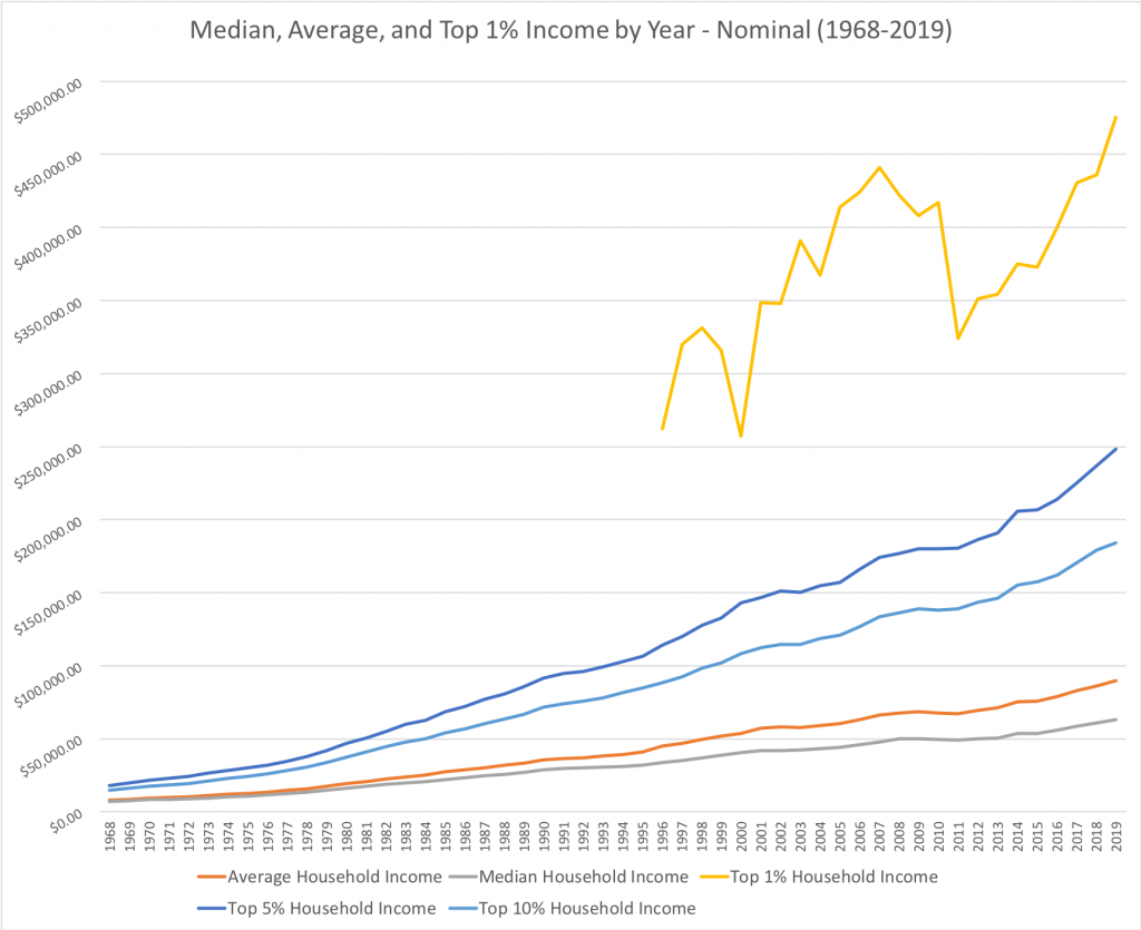 Household Income by Year: Median, average, top 1%, top 5%, top 10% for 1968-2019 in United States, Nominal