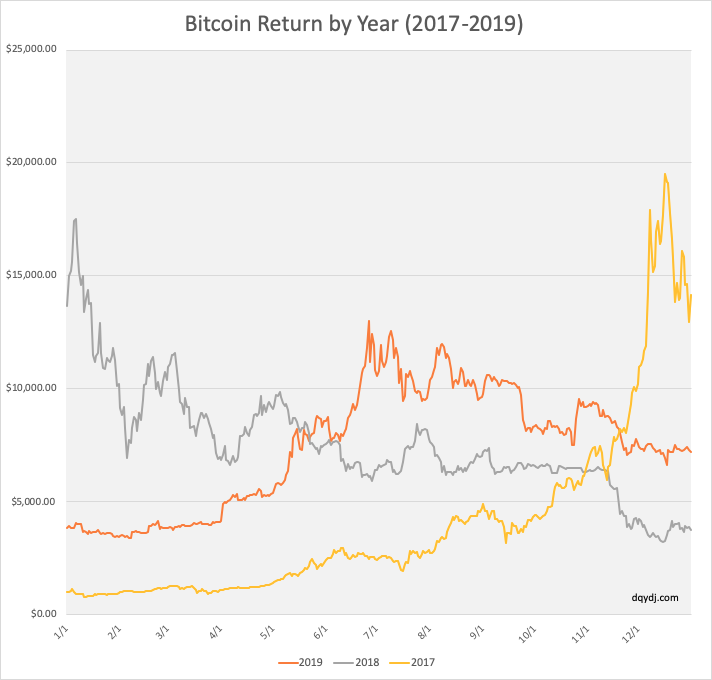 Bitcoin Return in 2019, 2018, and 2017
