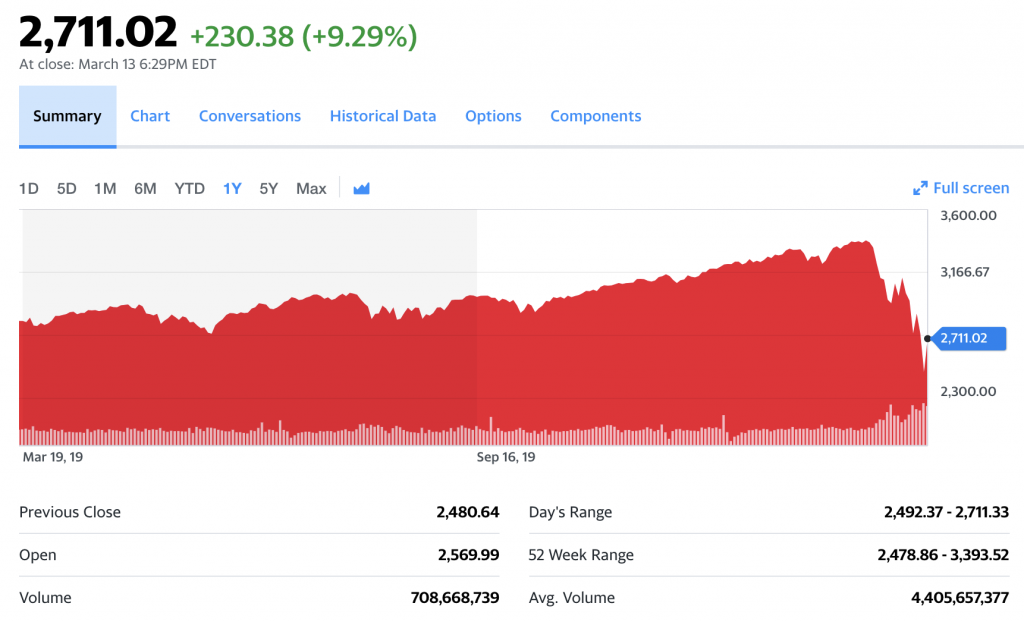 S&P 500 Results from March 2019-March 2020 from Yahoo! Finance