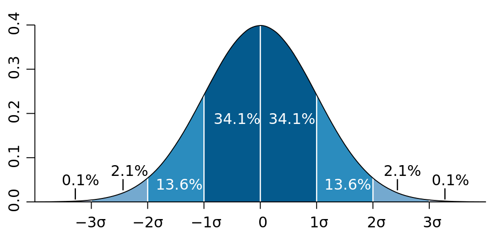 Diagram of standard deviation