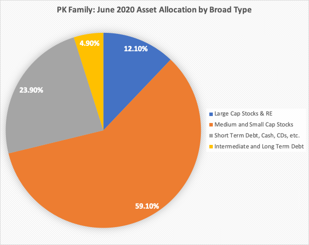 Pie chart showing PK family asset allocation by broad type