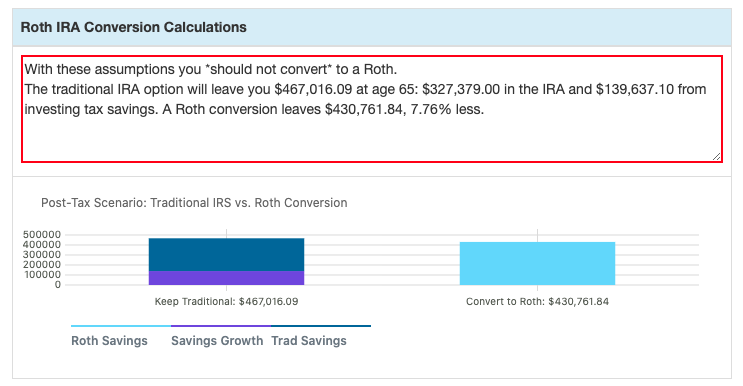 An example run of the Roth IRA conversion calculator tool showing it's a bad idea to convert.