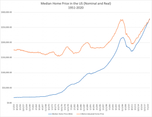 home prices graph