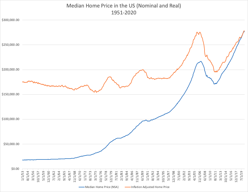 Historical Home Price in the US (Median value 1951-2020)