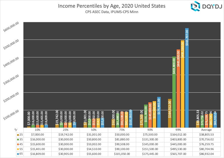 Individual Income by Selected Age & Percentiles US 2020