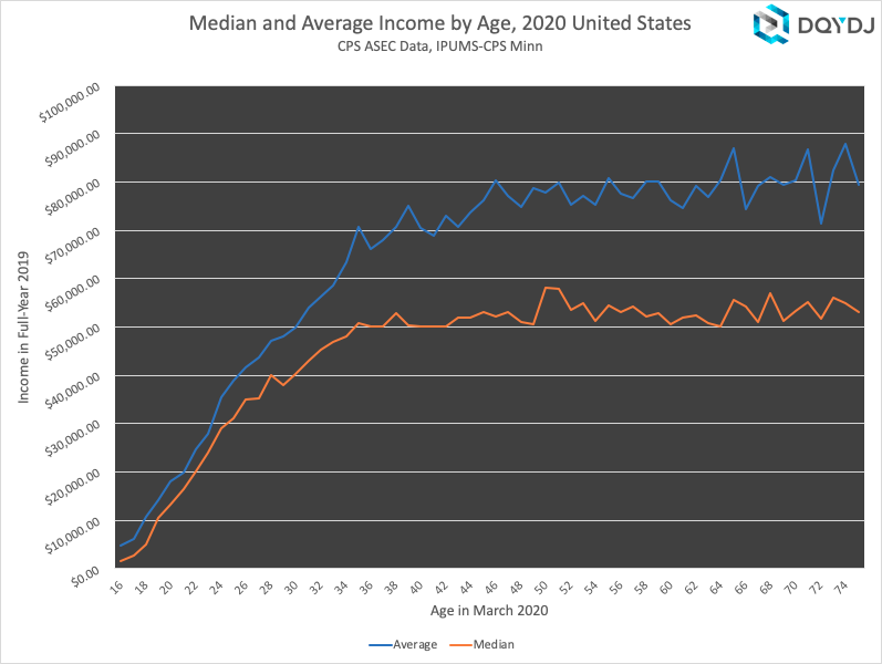 Individual Income by Age Median & Average US 2020
