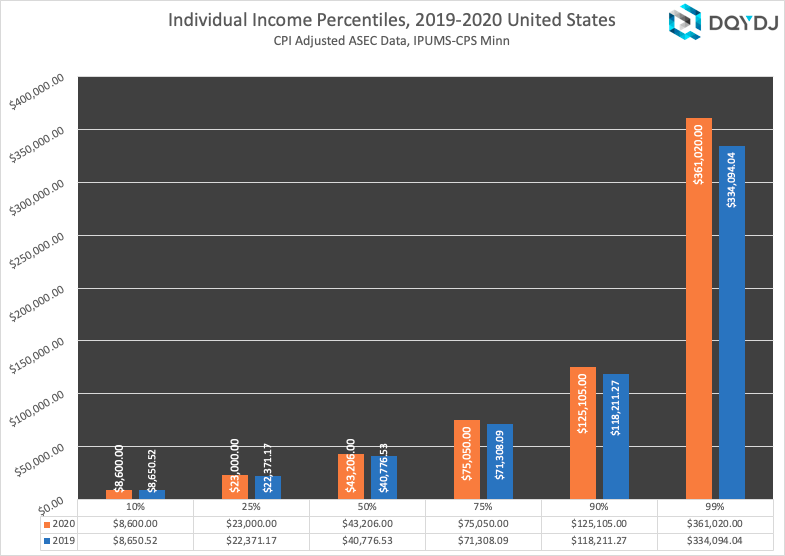 Individual Income Comparison US 2019 vs 2020