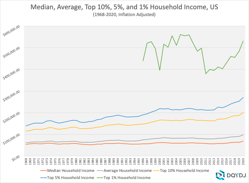1968-2020 Inflation Adjusted Household Income