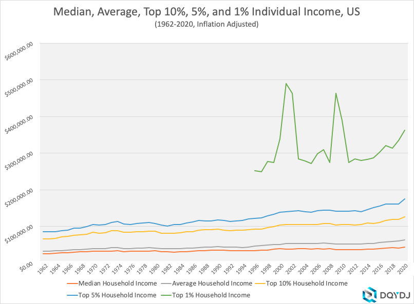 1962-2020 Inflation Adjusted Individual Income