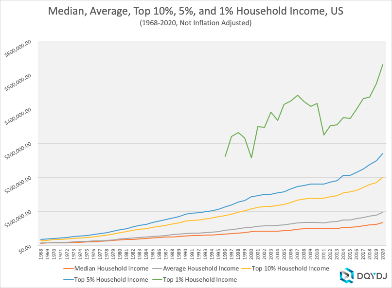 1968-2020 Non-Inflation Adjusted Household Income
