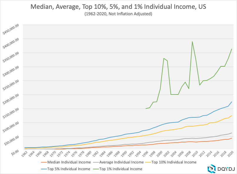 1962-2020 Non Inflation Adjusted Individual Income