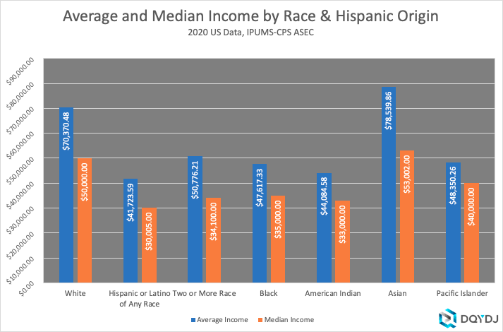 Average and Median Income by Race in 2020, USA