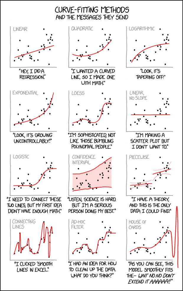 XKCD Comic on curve fitting