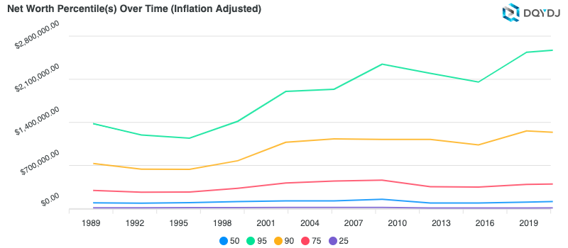 Inflation Adjusted Net Worth from 1989 - 2019 US