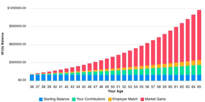401(k) Growth Calculator Model for Base Scenario