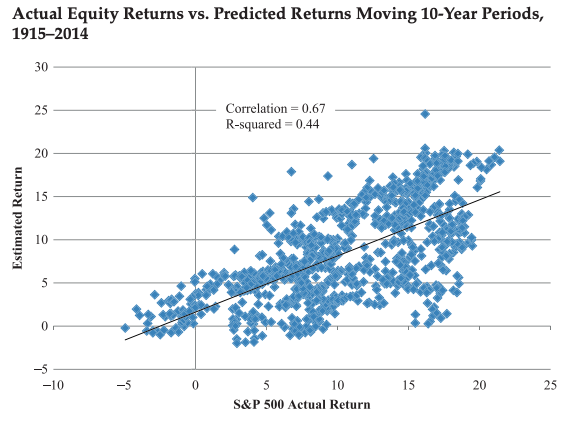 Bogle's model versus subsequent returns in the 100 years from 1915-2014
