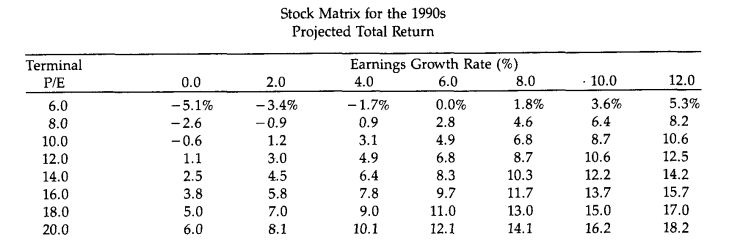 Earnings Growth & Terminal P/E Model for the S&P 500 from 1991
