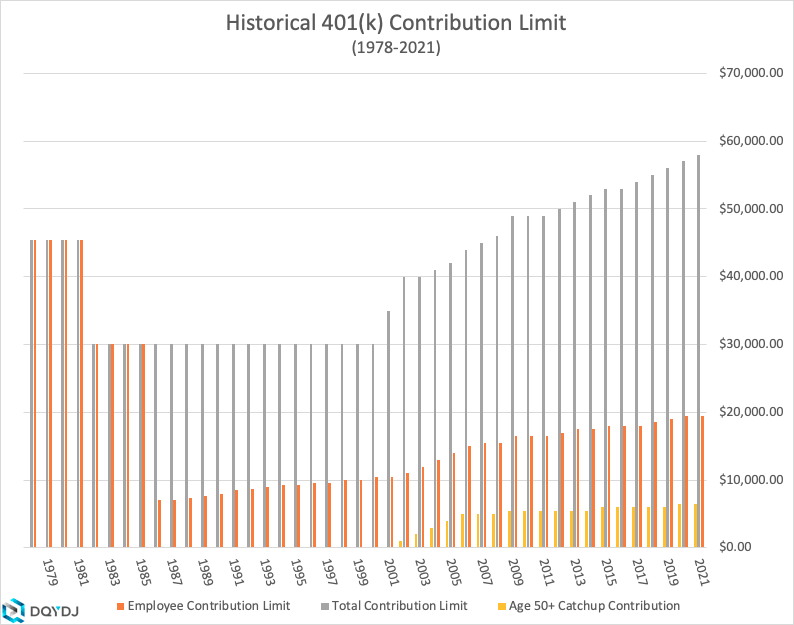 Historical breakdown of 401(k) contribution limits from 1978-2021